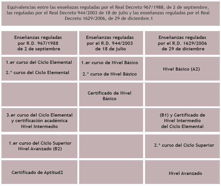Enseñanzas – EOI Madrid-Tribunal